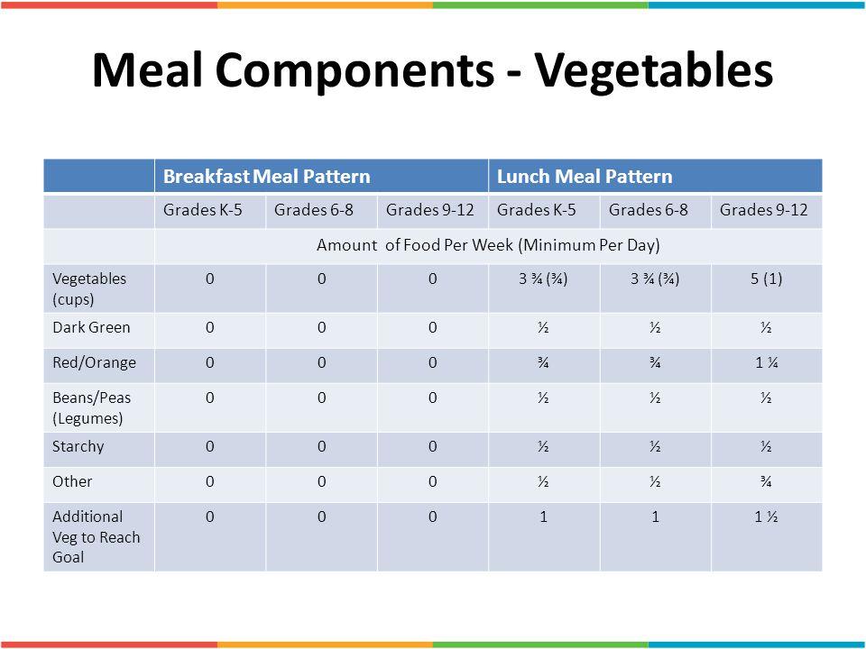 Meal Components - Vegetables