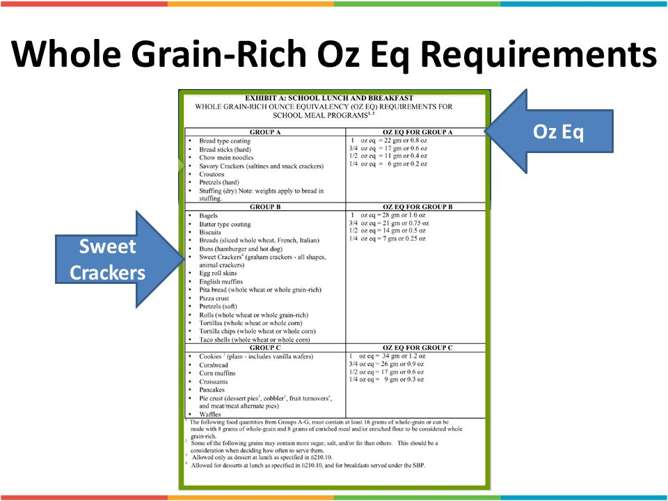 Whole Grain-Rich Oz Eq Requirements