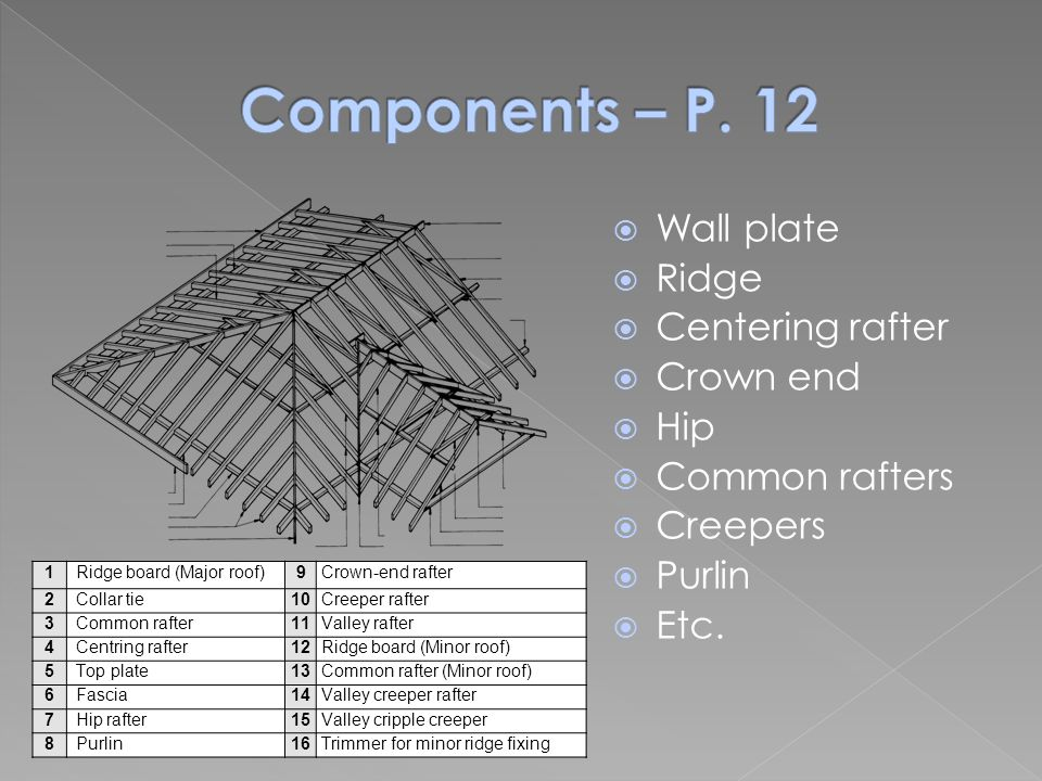 Components – P. 12 Wall plate Ridge Centering rafter Crown end Hip