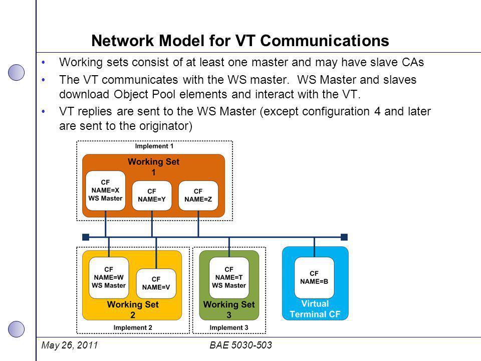 Network Model for VT Communications