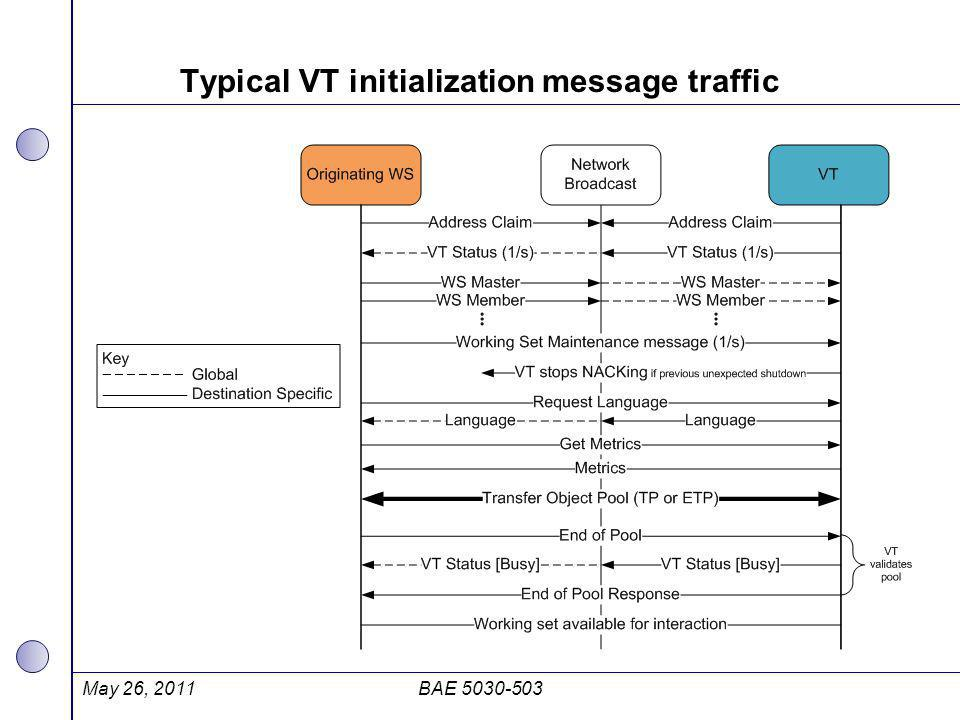 Typical VT initialization message traffic