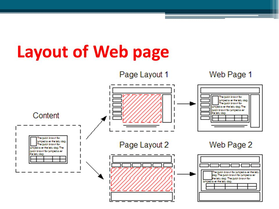 Layout of Web page