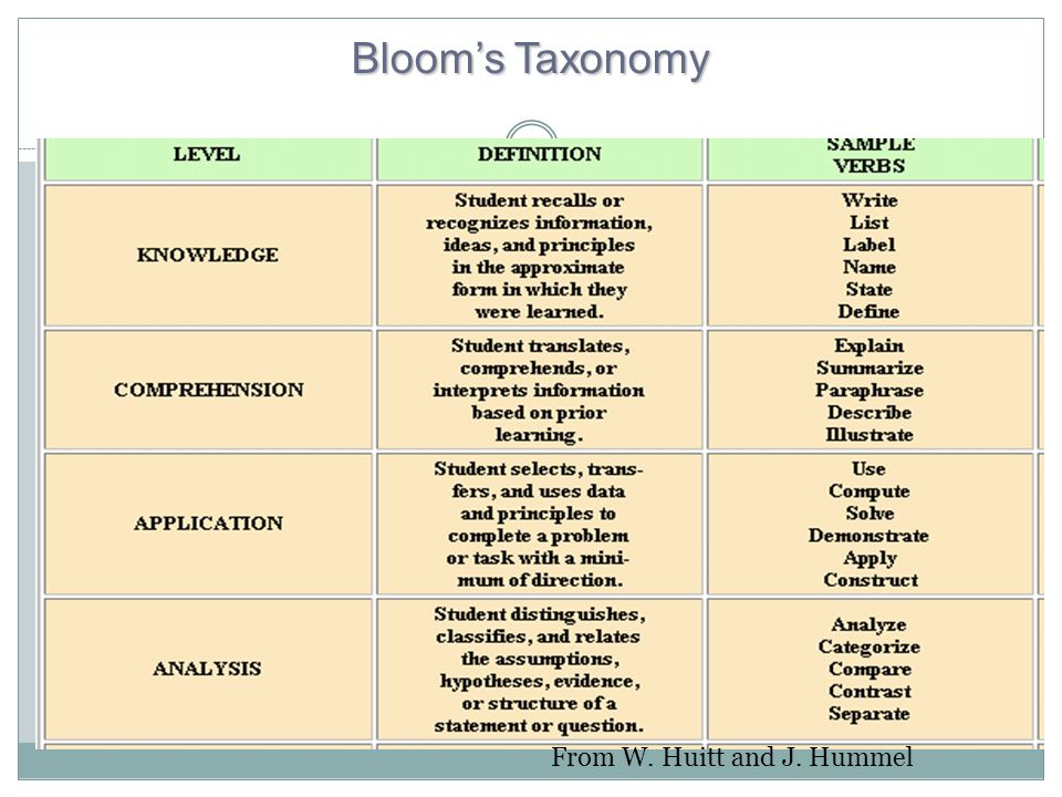 Bloom's Taxonomy From W. Huitt and J. Hummel