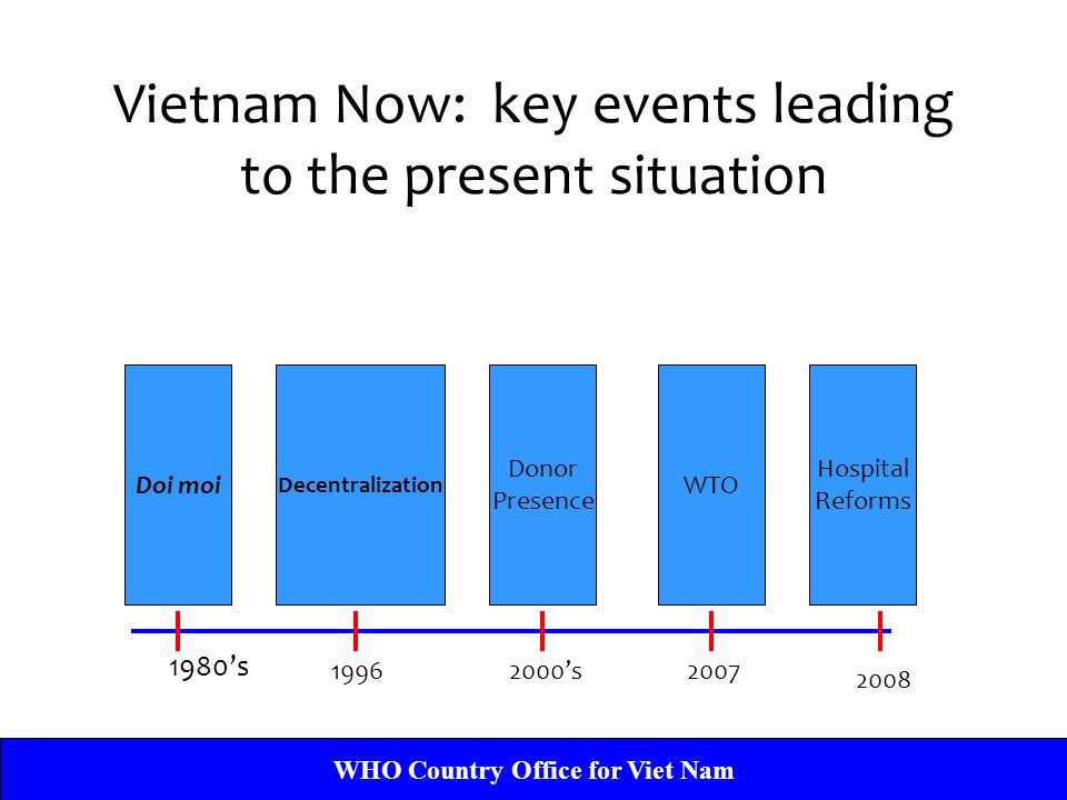 Vietnam Now: key events leading to the present situation