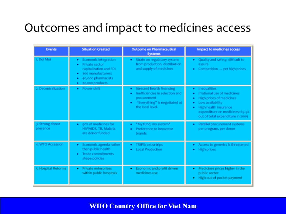 Outcomes and impact to medicines access