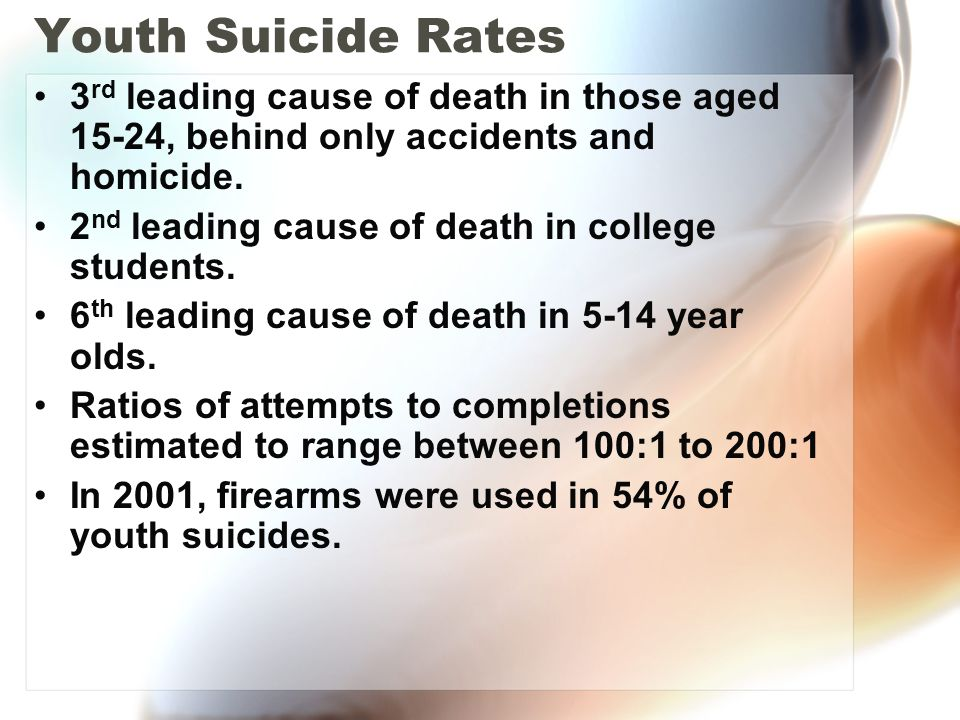 Youth Suicide Rates 3rd leading cause of death in those aged 15-24, behind only accidents and homicide.