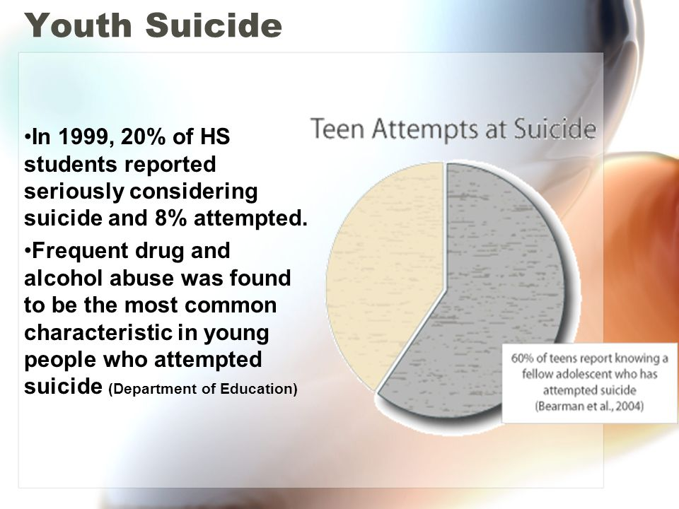 Youth Suicide In 1999, 20% of HS students reported seriously considering suicide and 8% attempted.