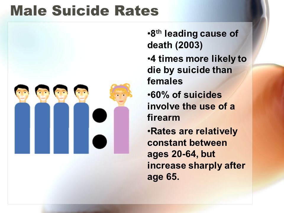 Male Suicide Rates 8th leading cause of death (2003)