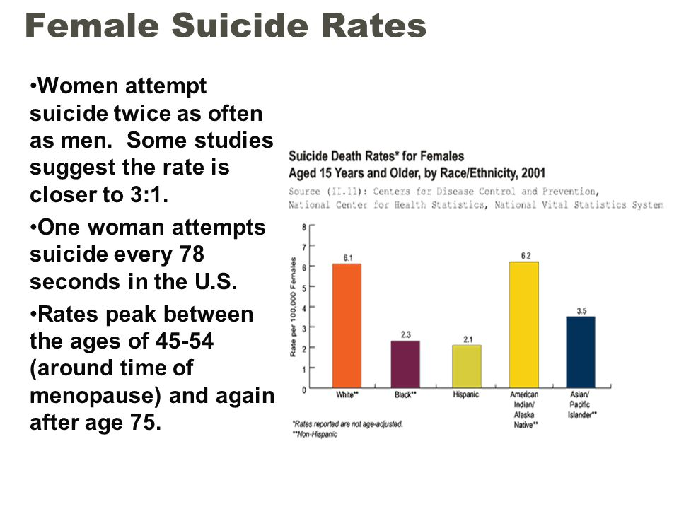 Female Suicide Rates Women attempt suicide twice as often as men. Some studies suggest the rate is closer to 3:1.