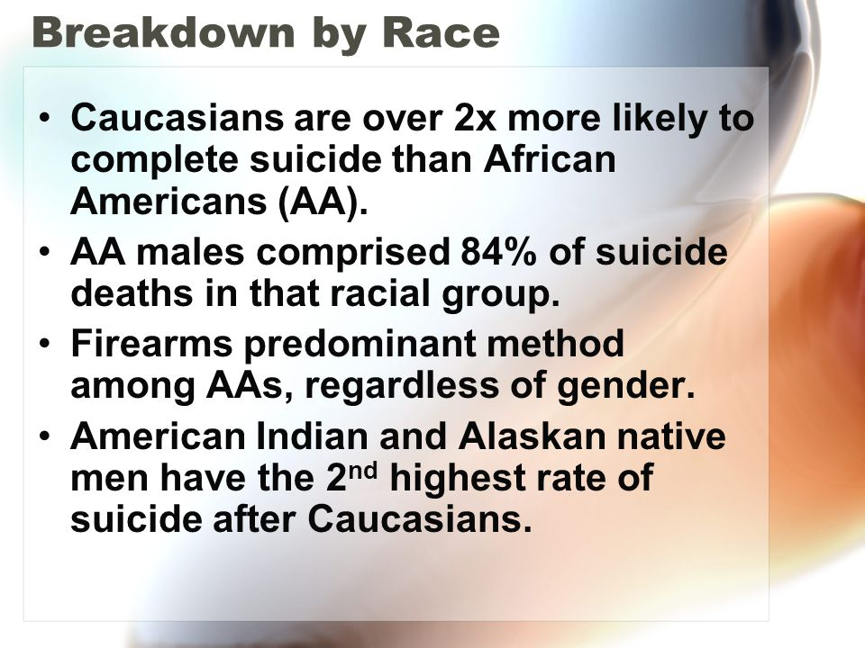 Breakdown by Race Caucasians are over 2x more likely to complete suicide than African Americans (AA).
