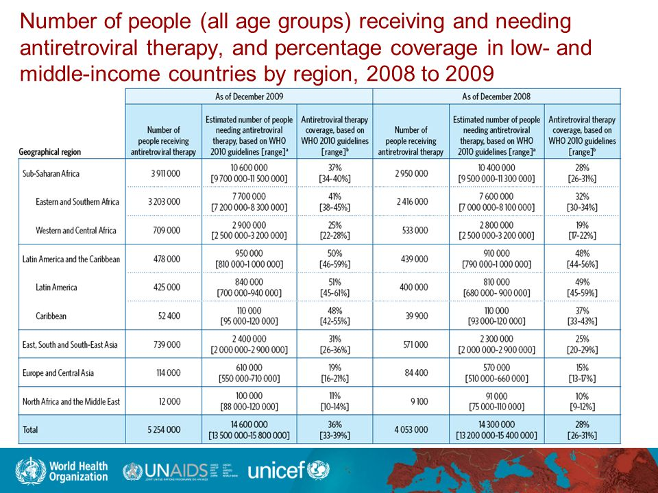 Number of people (all age groups) receiving and needing antiretroviral therapy, and percentage coverage in low- and middle-income countries by region, 2008 to 2009