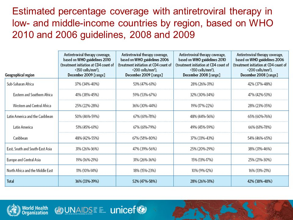 Estimated percentage coverage with antiretroviral therapy in low- and middle-income countries by region, based on WHO 2010 and 2006 guidelines, 2008 and 2009