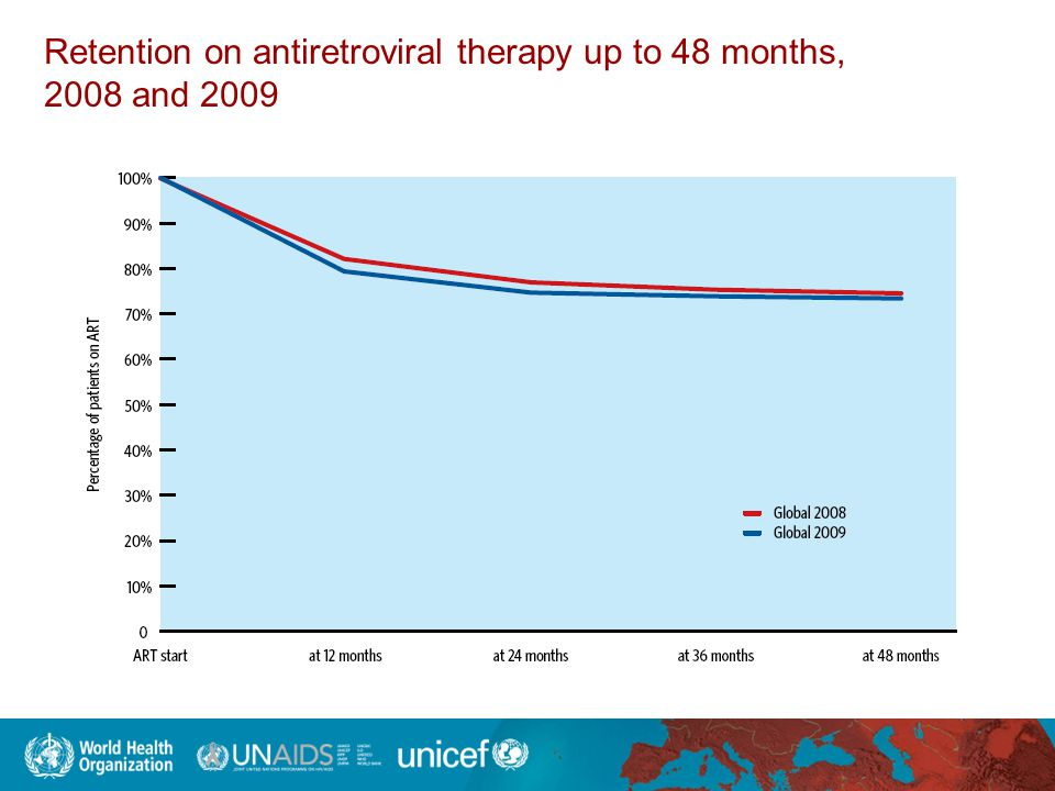 Retention on antiretroviral therapy up to 48 months, 2008 and 2009