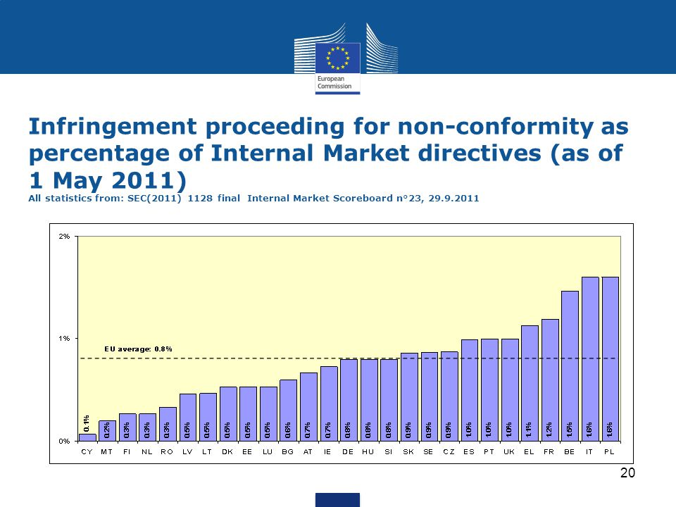 Infringement proceeding for non-conformity as percentage of Internal Market directives (as of 1 May 2011) All statistics from: SEC(2011) 1128 final Internal Market Scoreboard n°23, 29.9.2011