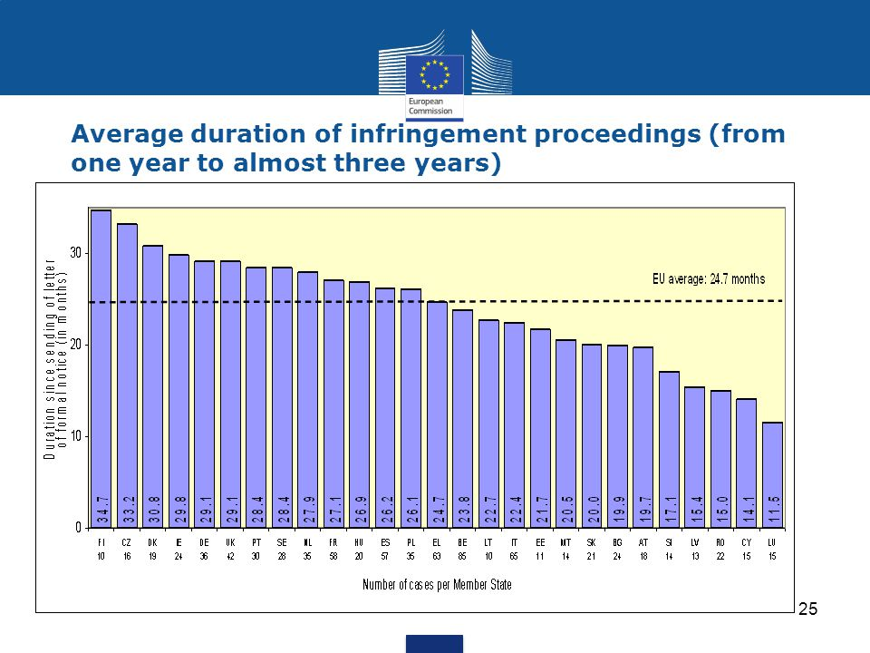 Average duration of infringement proceedings (from one year to almost three years)