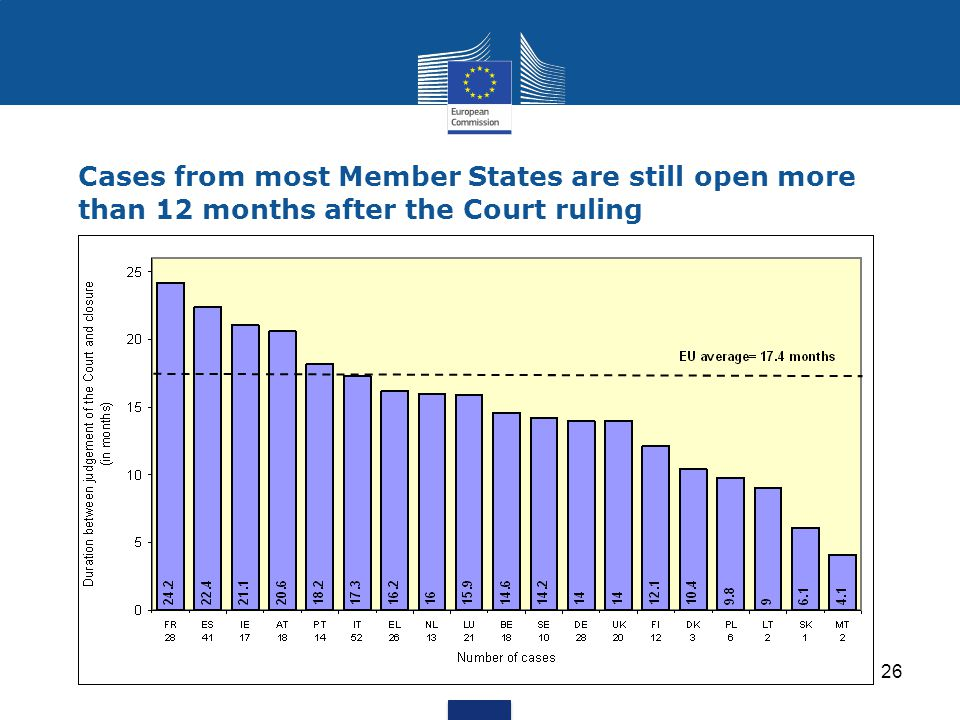 Cases from most Member States are still open more than 12 months after the Court ruling