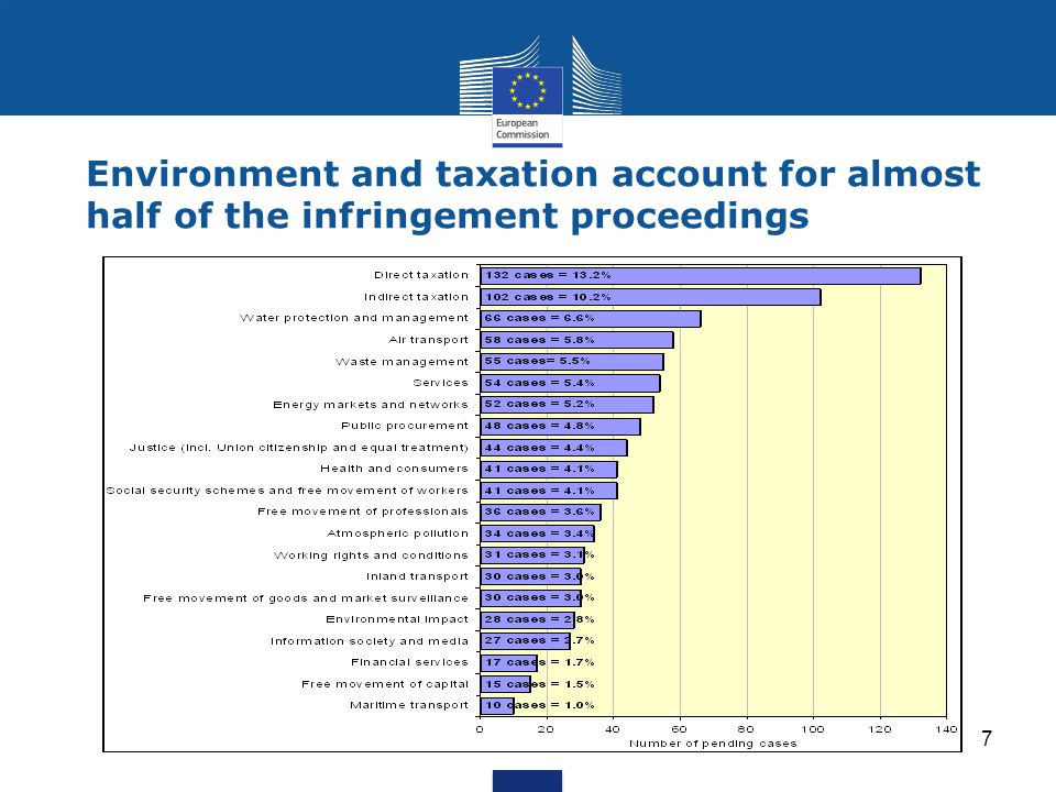 Environment and taxation account for almost half of the infringement proceedings
