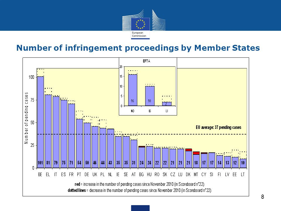 Number of infringement proceedings by Member States