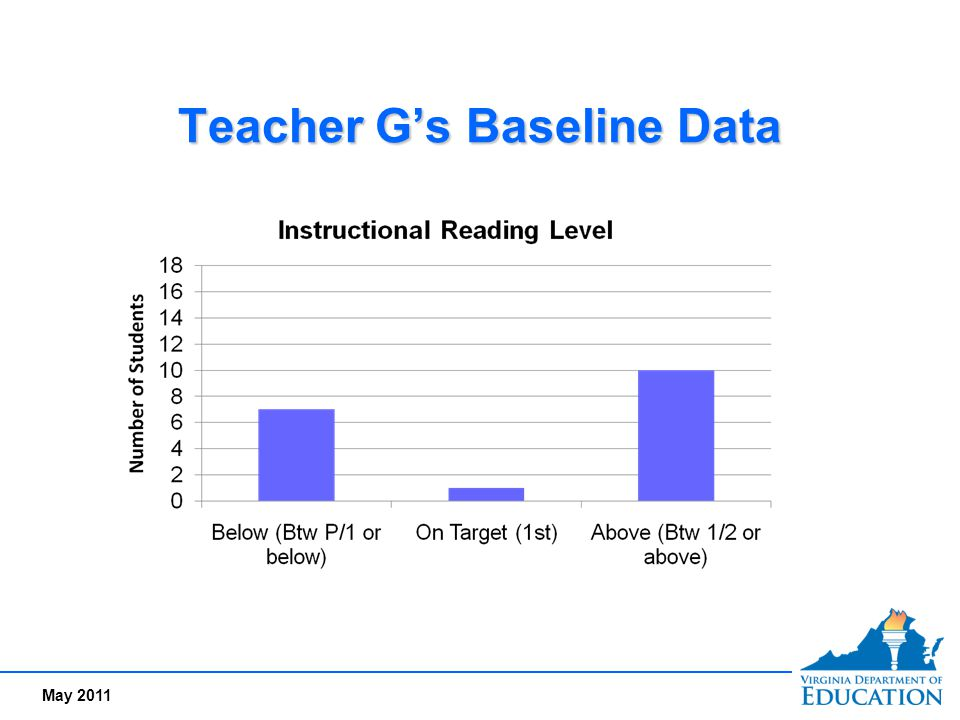 Teacher G's Baseline Data