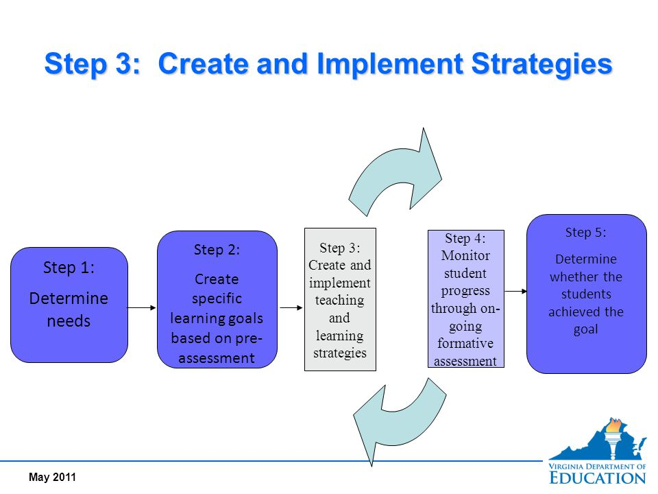 Step 3: Create and Implement Strategies