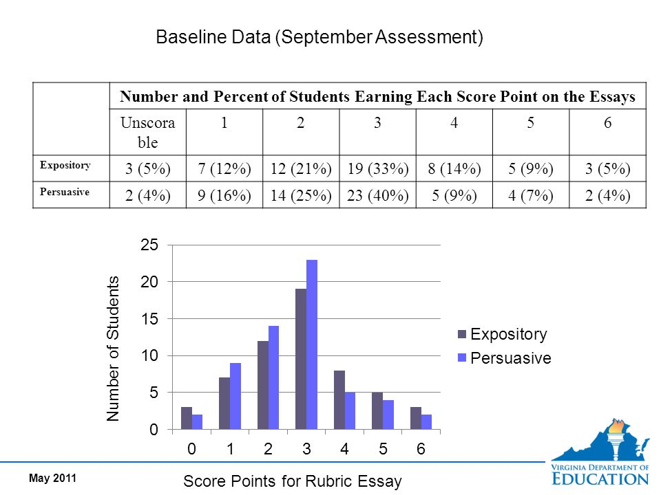 Number and Percent of Students Earning Each Score Point on the Essays