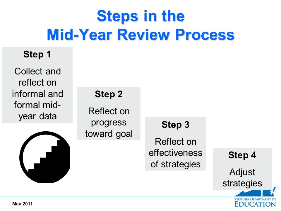 Steps in the Mid-Year Review Process