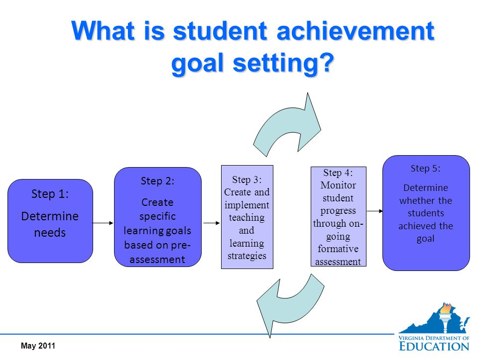 What is student achievement goal setting
