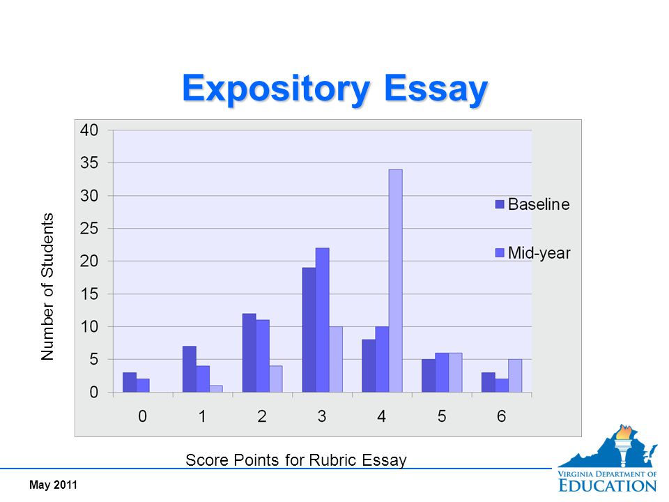 Expository Essay Number of Students Score Points for Rubric Essay