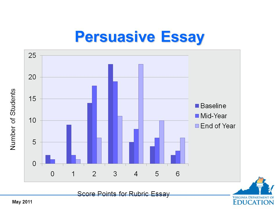Persuasive Essay Number of Students Score Points for Rubric Essay