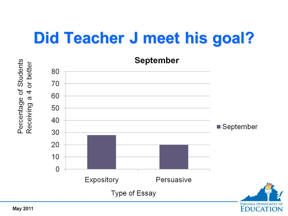 Did Teacher J meet his goal