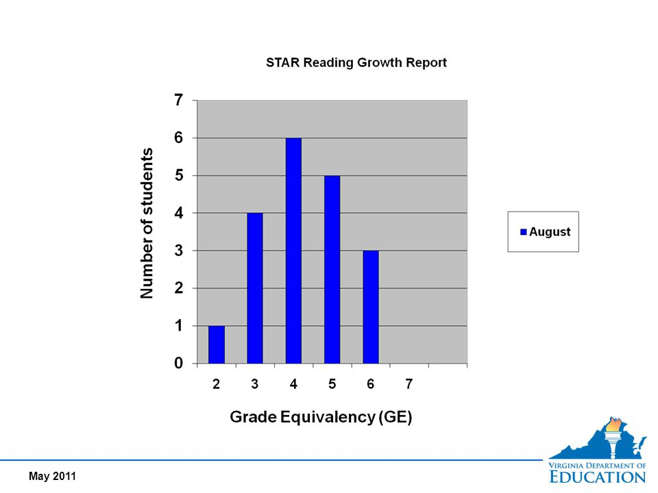 Based on STAR Assessment data for Reading, Teacher E sees that a clear majority of her students are below grade level in reading.
