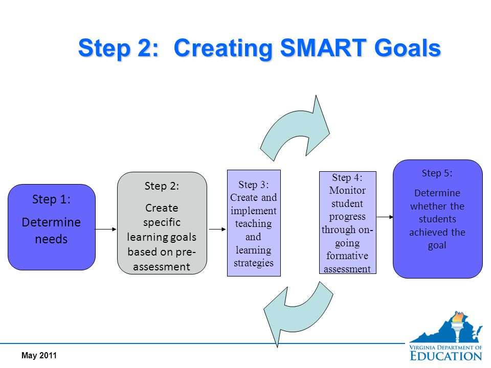 Step 2: Creating SMART Goals