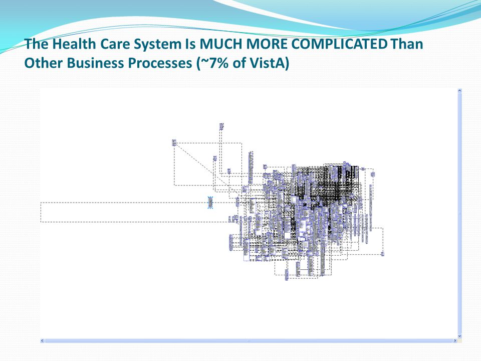 The Health Care System Is MUCH MORE COMPLICATED Than Other Business Processes (~7% of VistA)