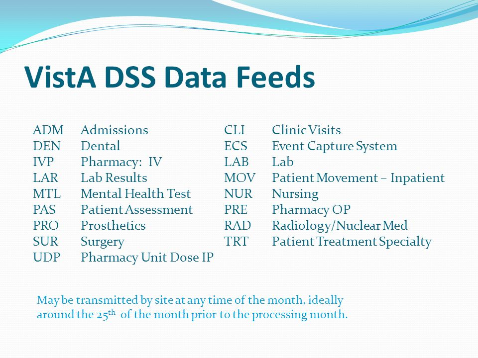 VistA DSS Data Feeds ADM Admissions CLI Clinic Visits