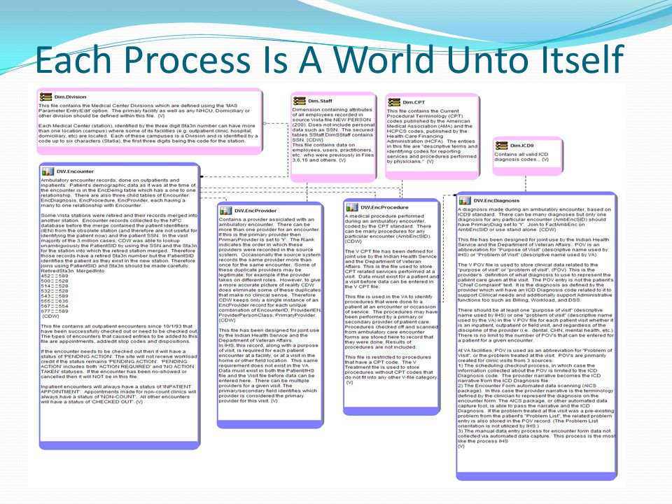 Each Process Is A World Unto Itself