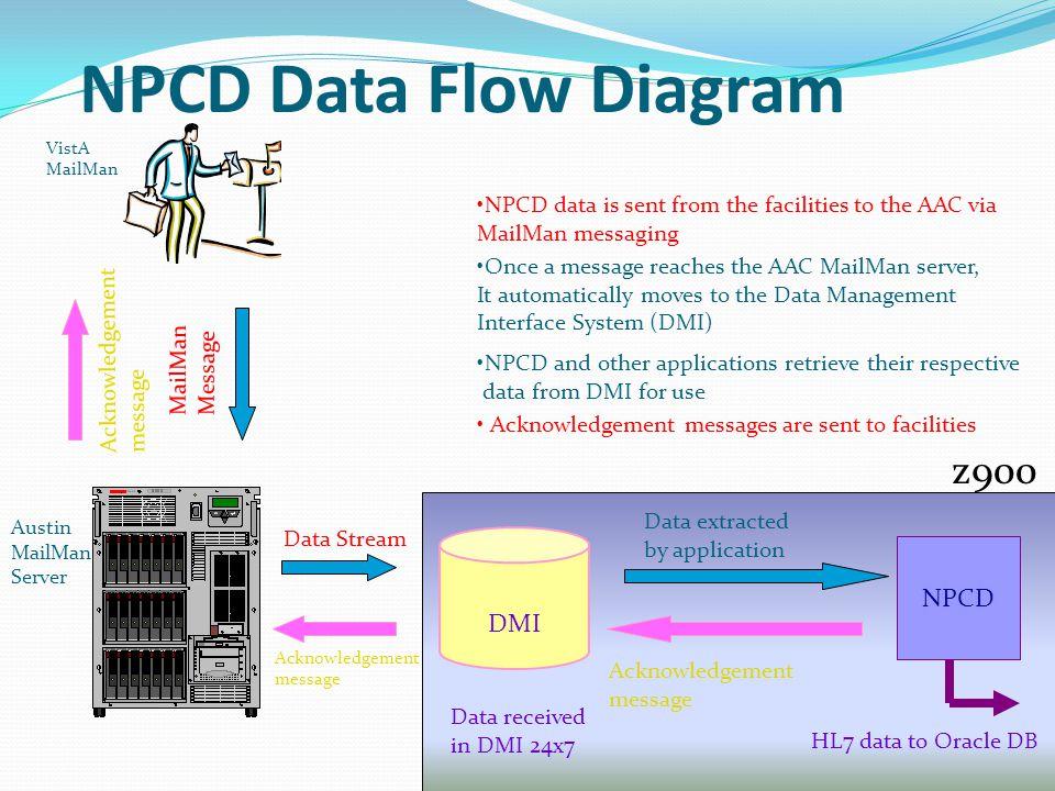 NPCD Data Flow Diagram z900 NPCD DMI