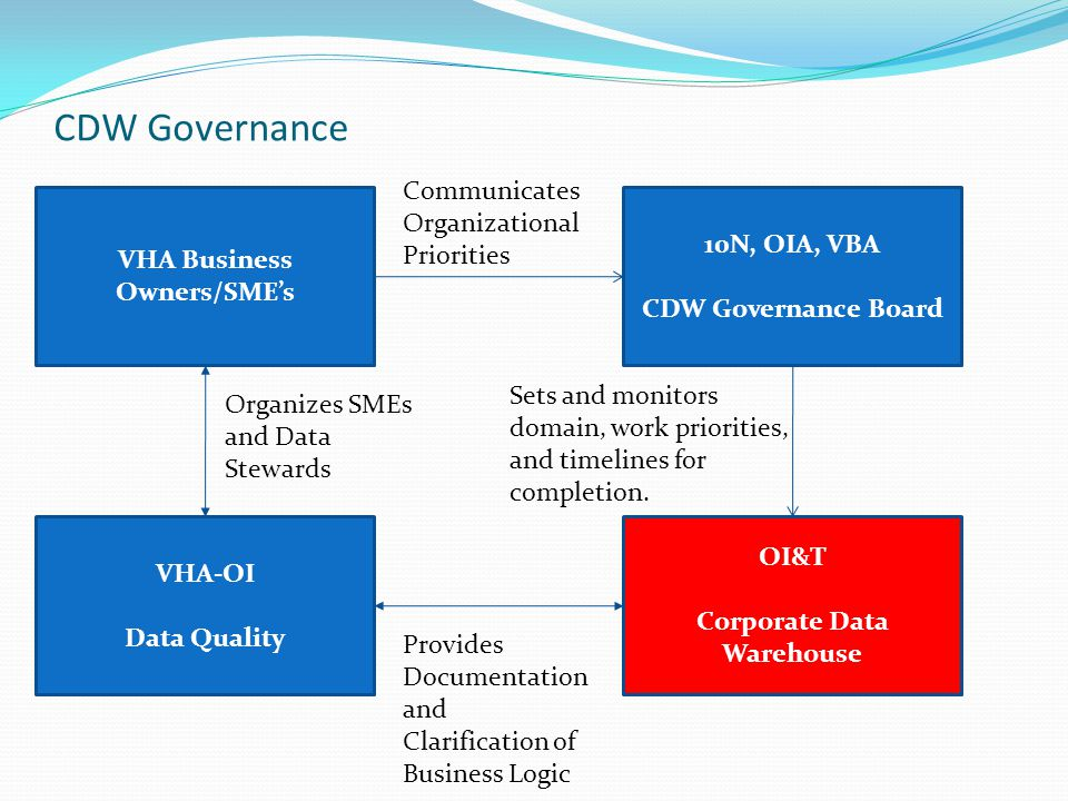 VHA Business Owners/SME's Corporate Data Warehouse
