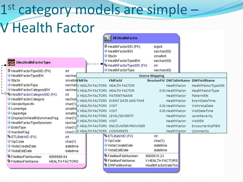 1st category models are simple – V Health Factor