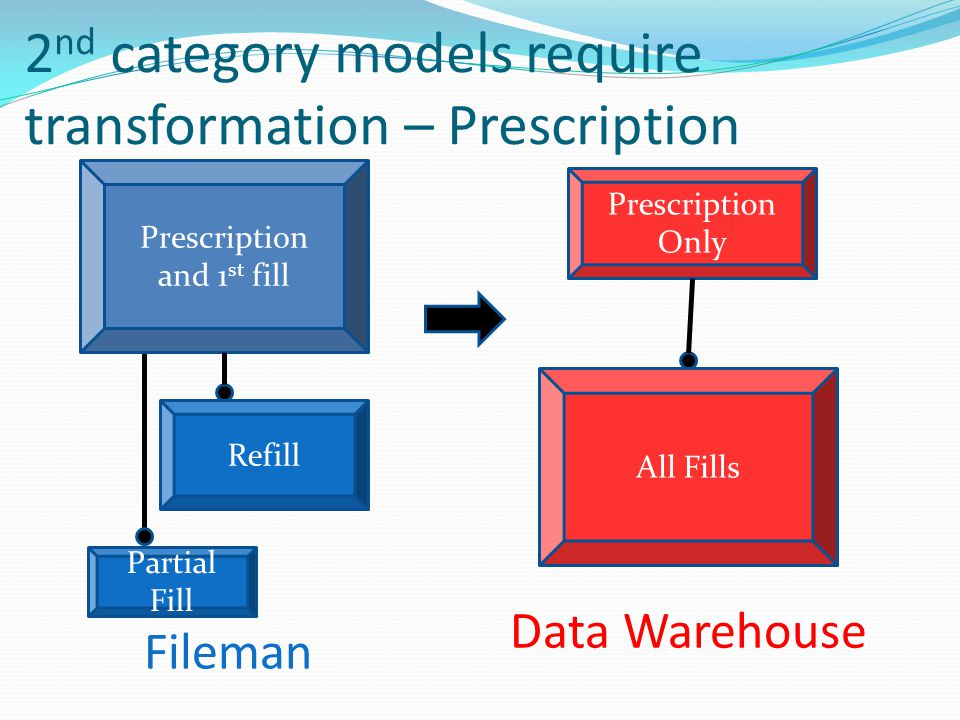 2nd category models require transformation – Prescription