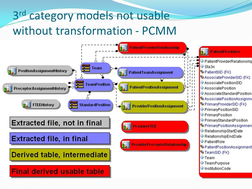 3rd category models not usable without transformation - PCMM