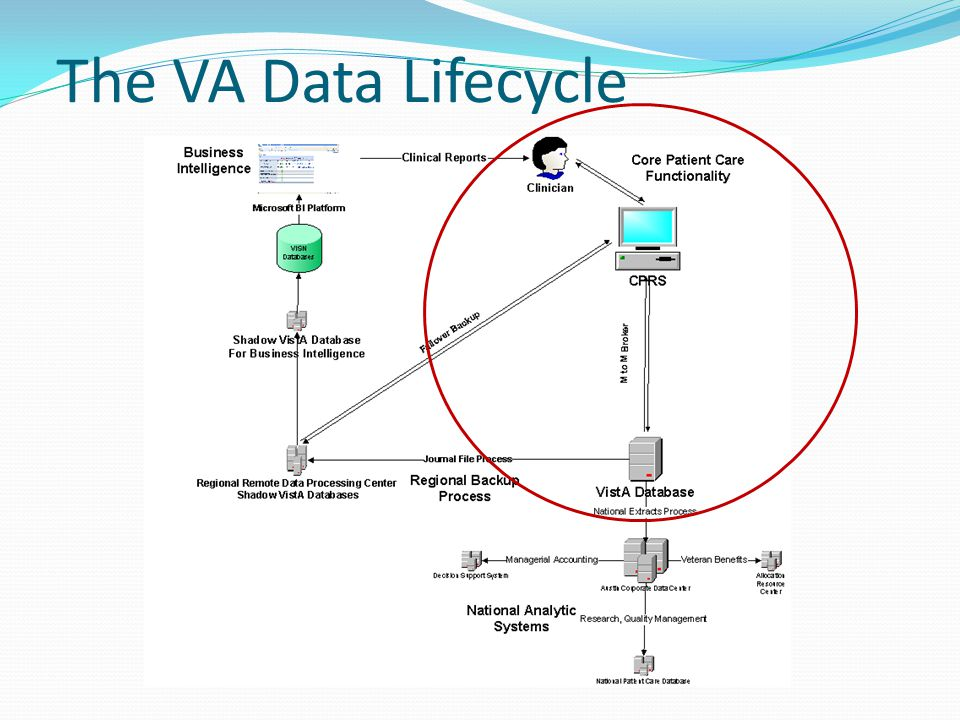 The VA Data Lifecycle