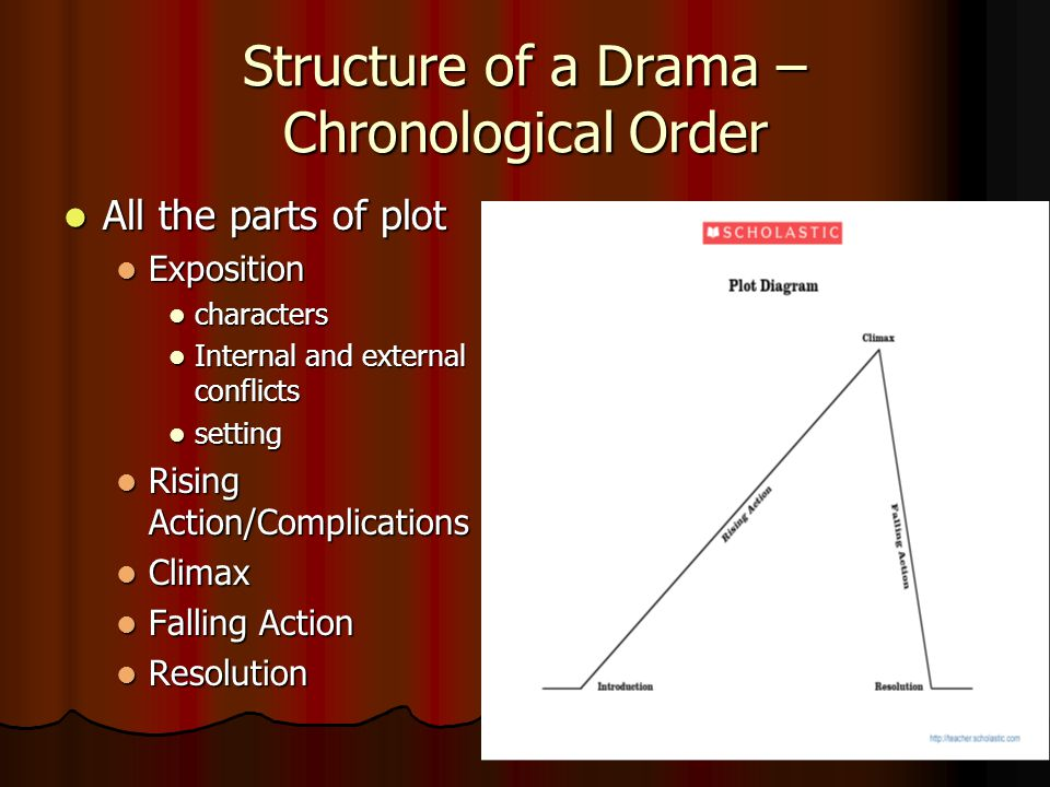 Structure of a Drama – Chronological Order