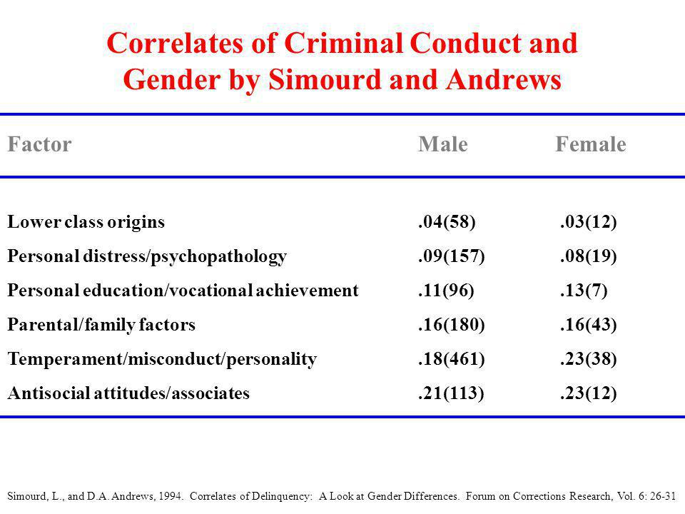 Correlates of Criminal Conduct and Gender by Simourd and Andrews