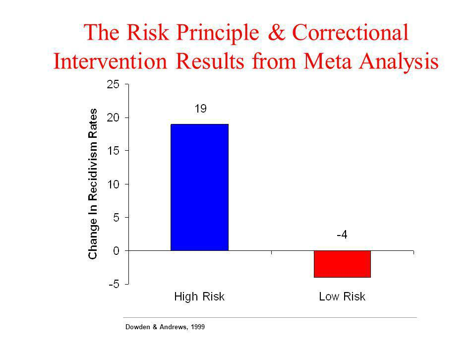 The Risk Principle & Correctional Intervention Results from Meta Analysis