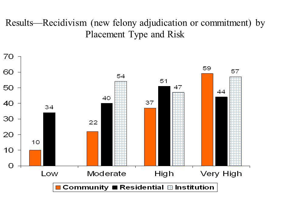 Results—Recidivism (new felony adjudication or commitment) by Placement Type and Risk