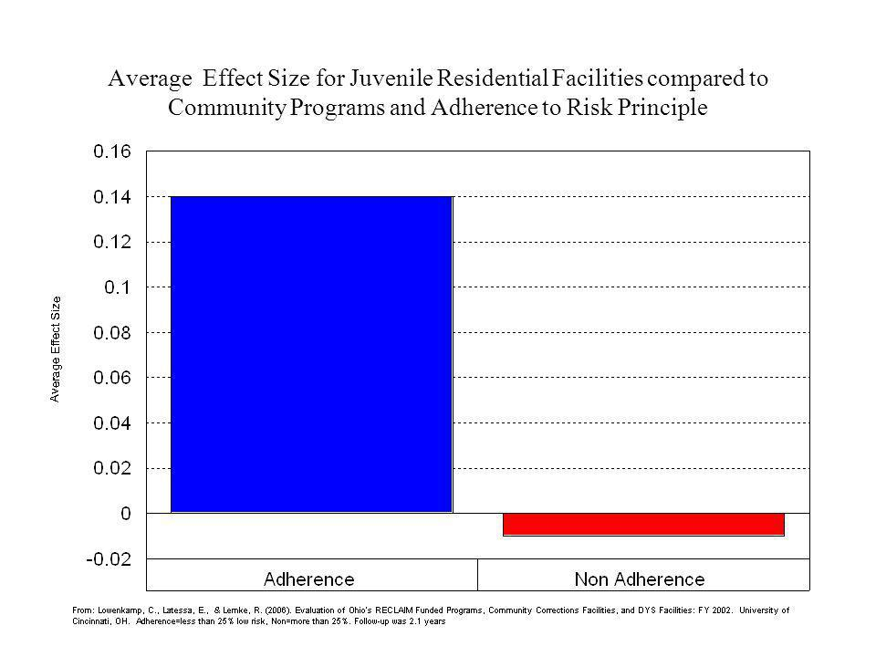 Average Effect Size for Juvenile Residential Facilities compared to Community Programs and Adherence to Risk Principle