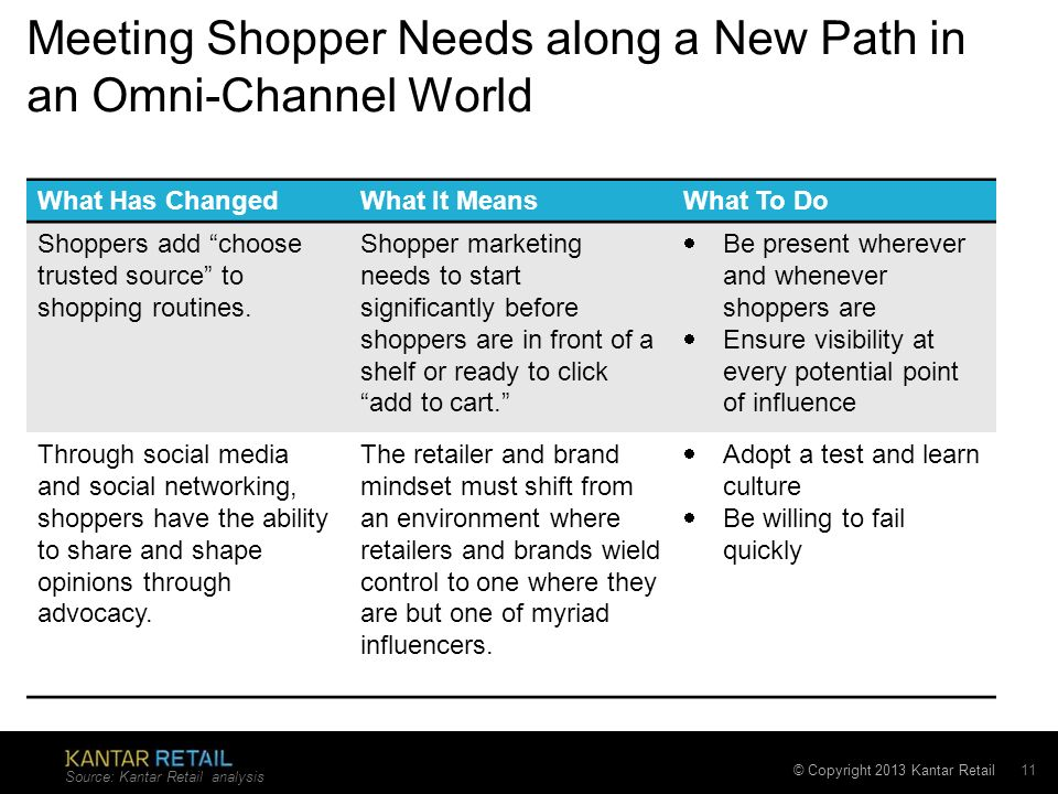 Meeting Shopper Needs along a New Path in an Omni-Channel World