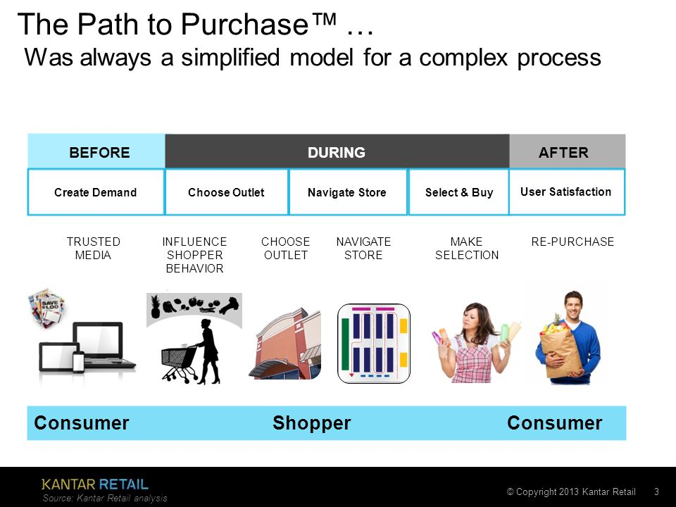 The Path to Purchase™ … Was always a simplified model for a complex process