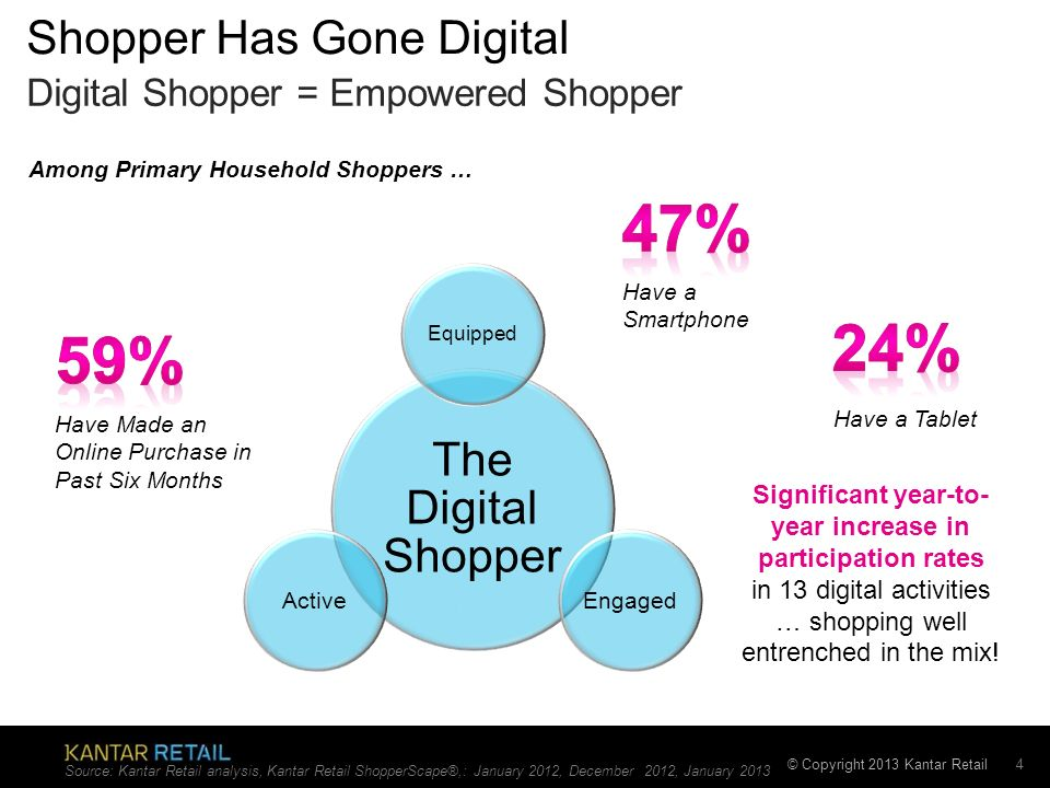 Shopper Has Gone Digital