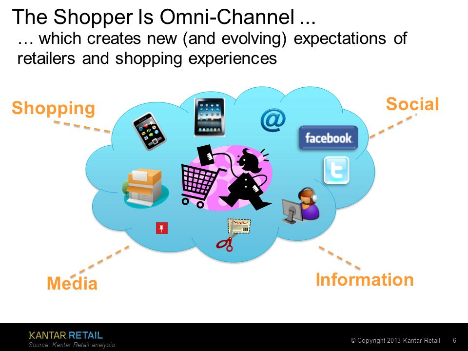 The Shopper Is Omni-Channel ...